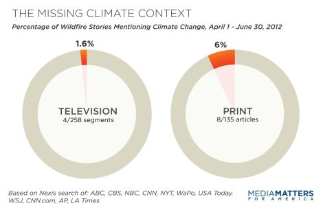 """Media Matters graphic: """"The Missing Climate Context"""""""