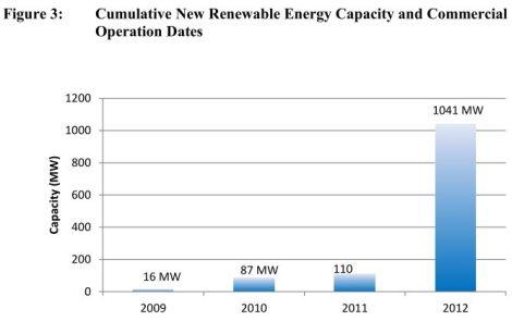 Michigan Public Service Commission: renewables in Michigan