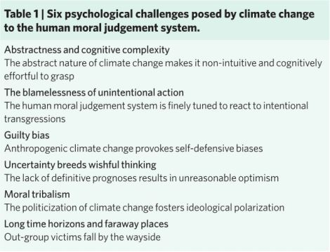 Why climate doesn't activate our moral judgment