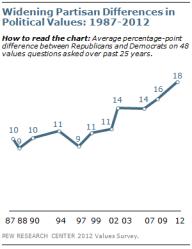 Pew on polarization