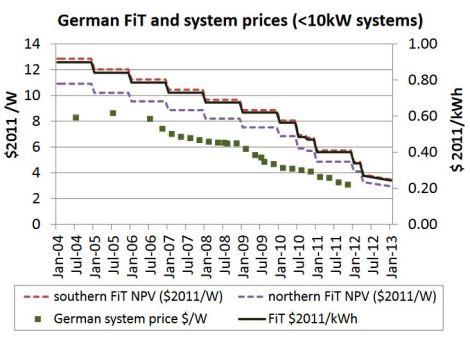 LBNL: declining feed-in tariffs in Germany
