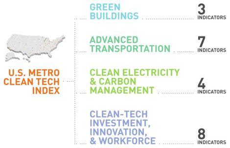 Clean Edge cleantech index indicators
