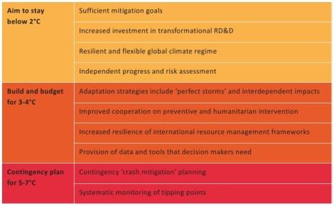 E3G: climate change risk management