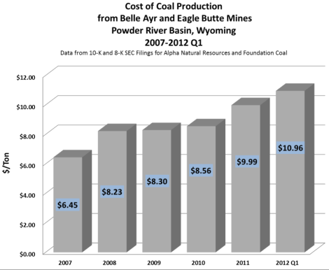 Alpha Natural Resources PRB production costs, 2007-2012