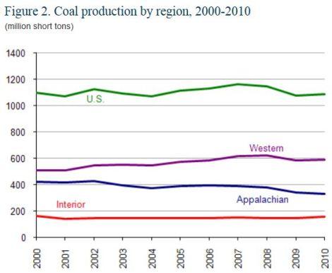 EIA: US coal production by region, 2000-2010