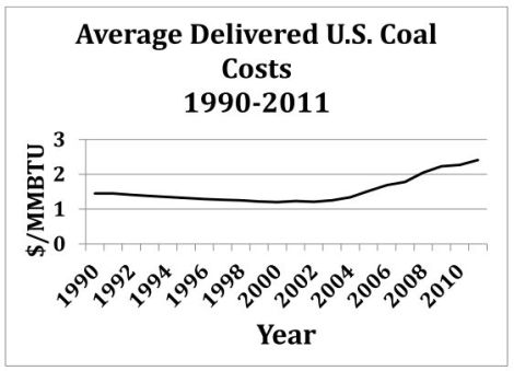 EIA: delivered coal costs 1990-2011