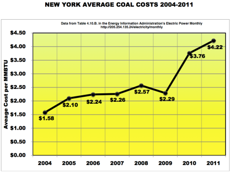 EIA: delivered coal costs, New York