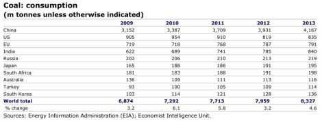 EIA: global coal consumption, 2009-2013
