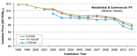 LBNL: installed solar PV costs, 1998-2011