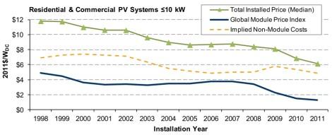 LBNL: solar PV module & non-module costs, 1998-2011