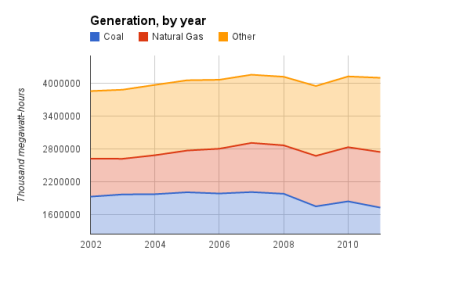 generation by type
