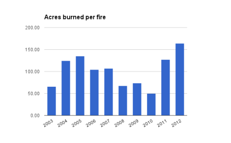 Data from National Interagency Fire Center.