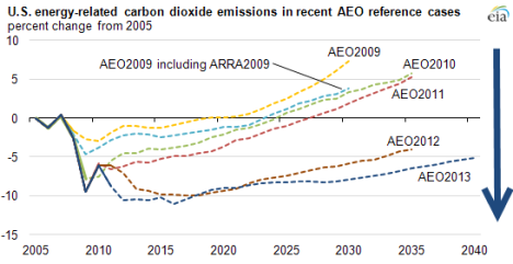 co2 reductions eia