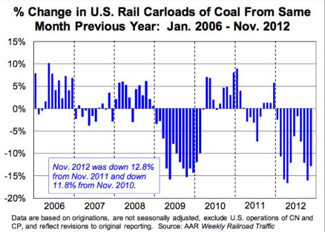 coal change
