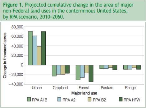 """In each chart below, different """"RPA"""" figures indicate different forecasting models."""