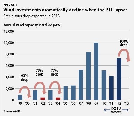 PTC-Chart