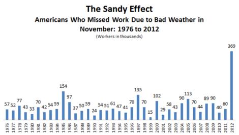 Sandy_Bad_Weather_Missing_Work-107667