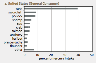 US seafood consumtion mercury table