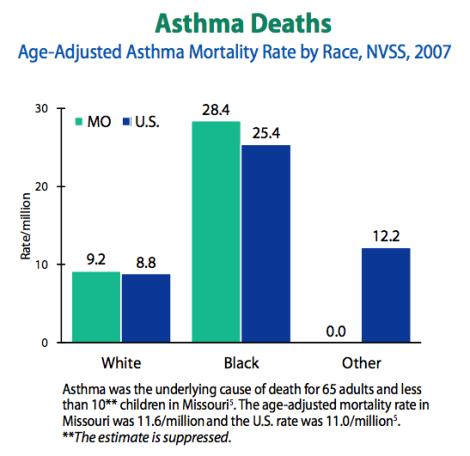 mortality by race in MO