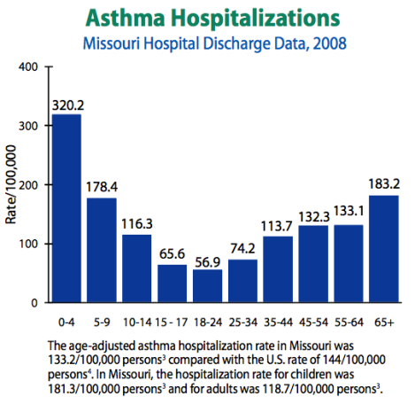 Missouri asthma hospitalization rates