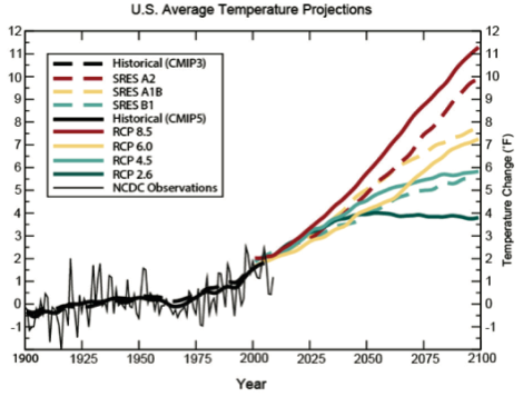 1 temperature projections