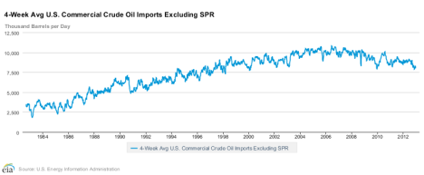 Commercial oil imports over time. Click to embiggen.