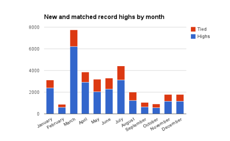 high and tie records in 2012