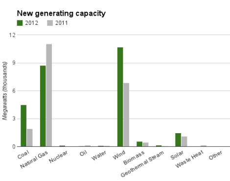 new capacity by type