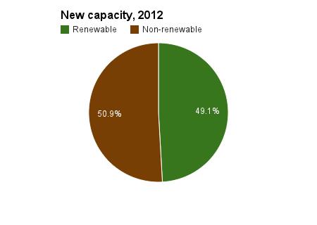 new generating capacity 2012