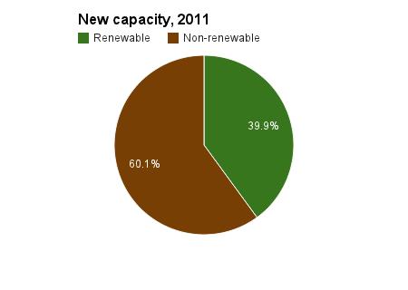 new generating capacity 2011