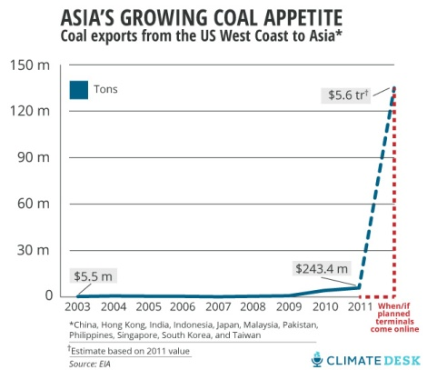 coal-exports-to-asia-chart-climate-desk
