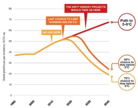 Ecofys: climate endgame