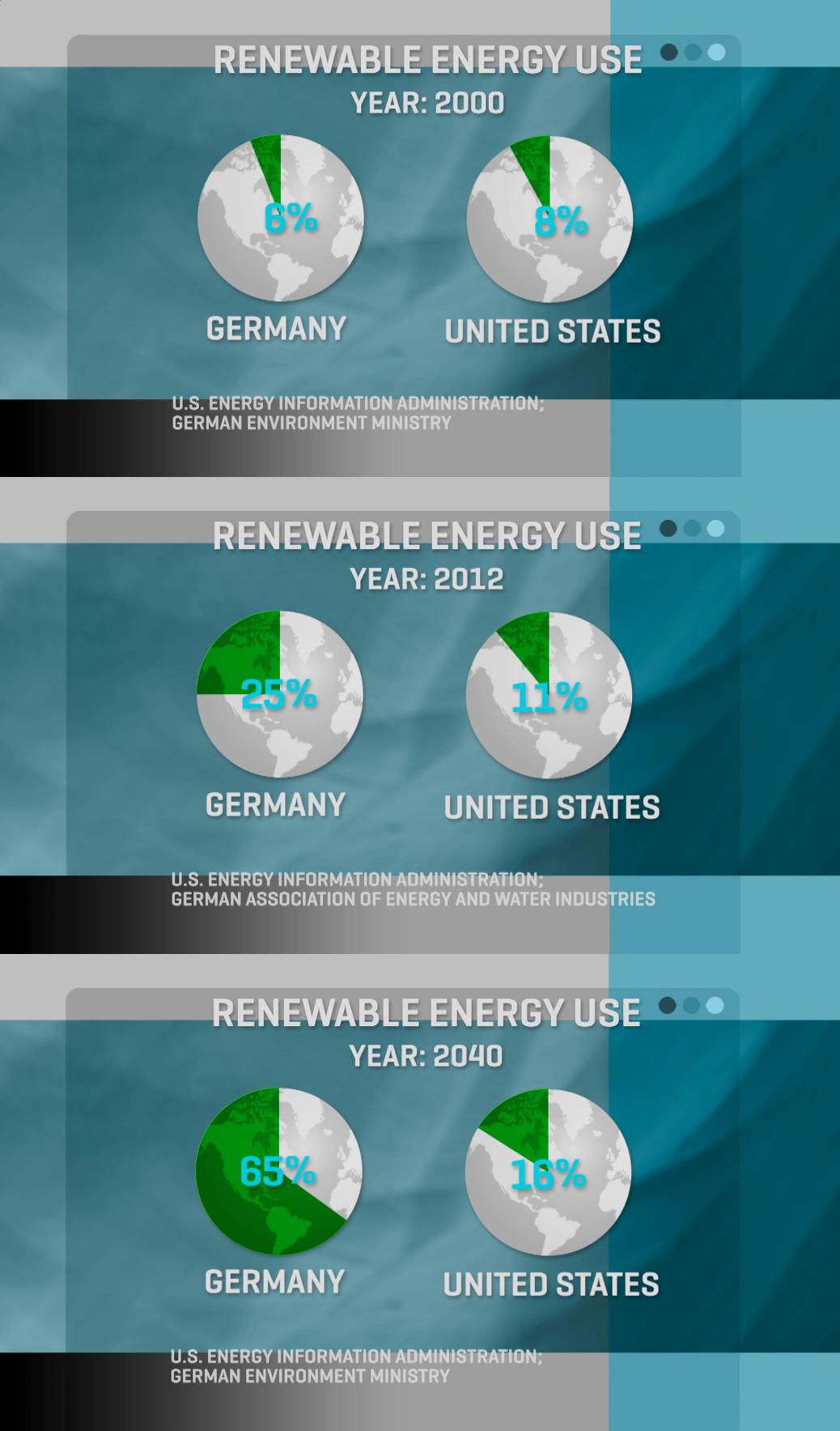 germany-US-energy-comparison