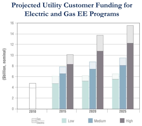 LBNL: Utility energy efficiency through 2025