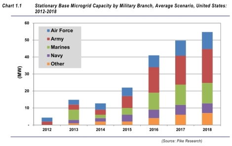 Pike Research: military microgrids