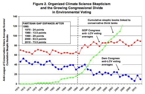 denial and polarization