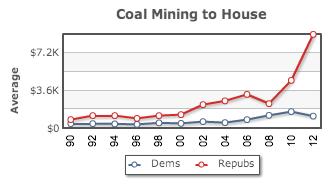 coal contributions