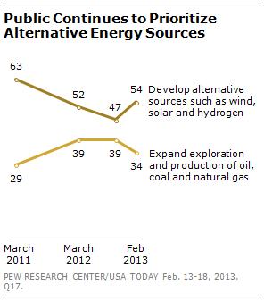 pew alternative energy