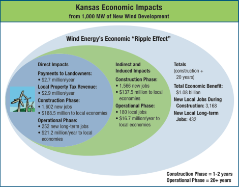 DOE: benefits of wind power in Kansas