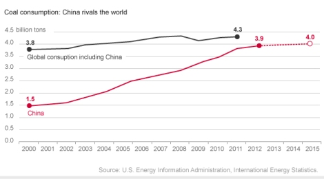 EIA and Chinese coal projections