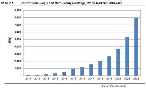 Pike Research: resCHP, 2010-2022
