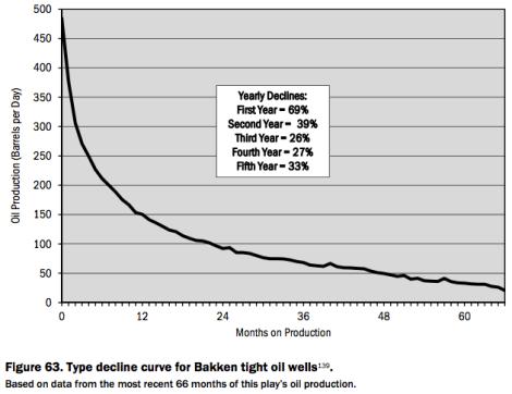 bakken well depletion over time
