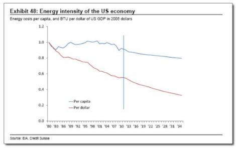 Energy intensity of the U.S. economy.