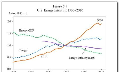U.S. energy intensity, 1950-2010.