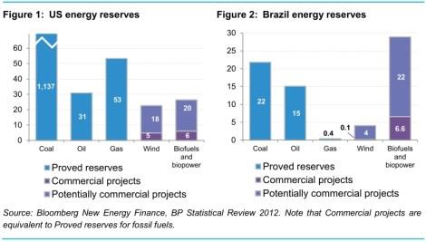 BNEF: renewable reserves, wind & bioenergy, US & Brazil