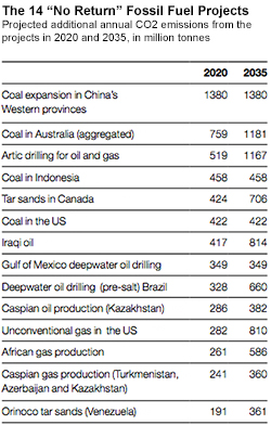 chart of 14 dirty fossil-fuel projects
