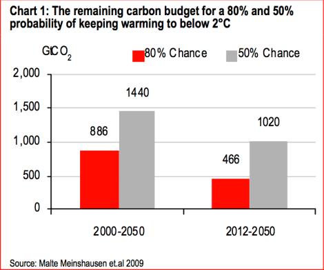 HSBC: carbon budget
