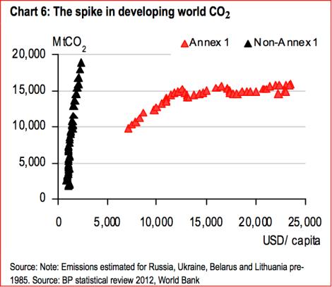 HSBC: developing world CO2