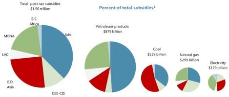 IMF: mispricing fossil-fuel subsidies