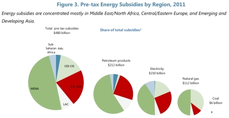 IMF: pre-tax fossil-fuel subsidies